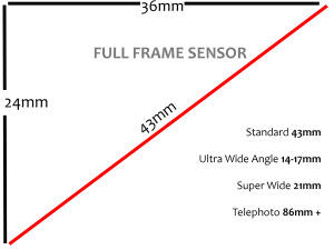 dslr-sensor-size-explained