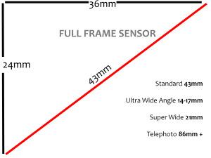 dslr-sensor-size-explained
